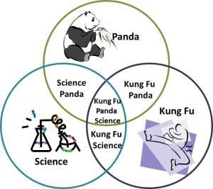 PandaVenn