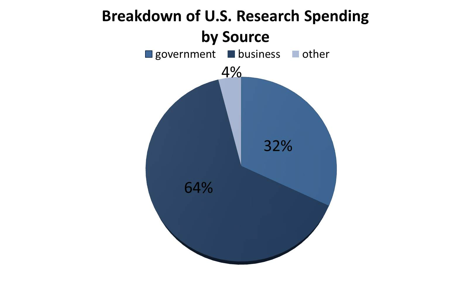 essay on Should Government Spend More Money on AIDS/HIV Research Than ...